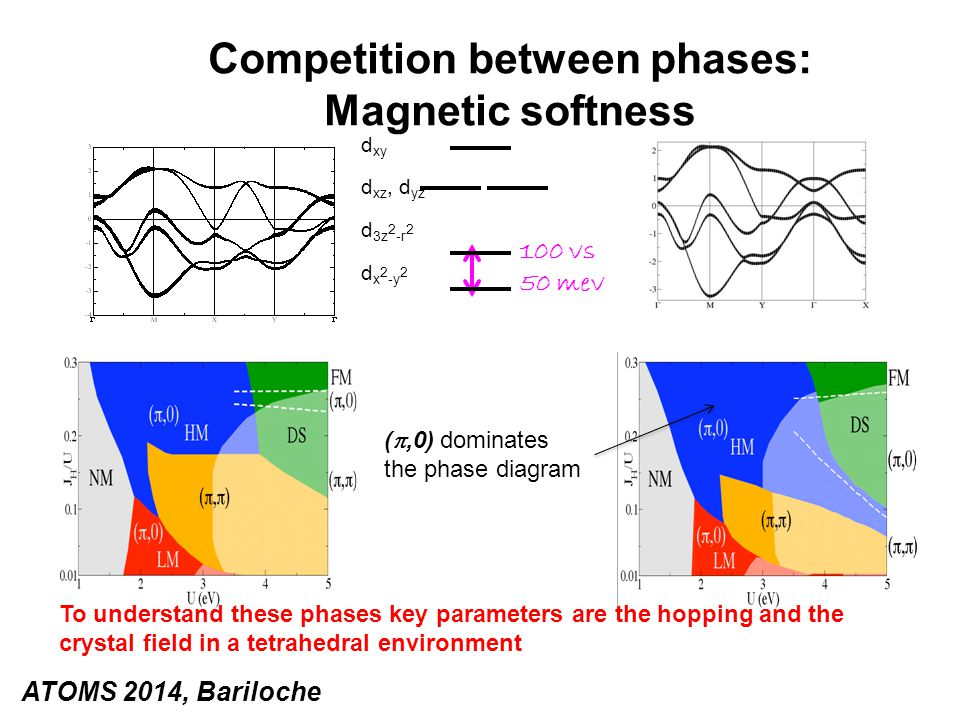 100 vs 50 mev Competition between phases: Magnetic softness To understand these phases key parameters are the hopping and the crystal field in a tetrahedral environment ATOMS 2014, Bariloche d xy d xz, d yz d 3z 2 -r 2 d x 2 -y 2 ( ,0) dominates the phase diagram