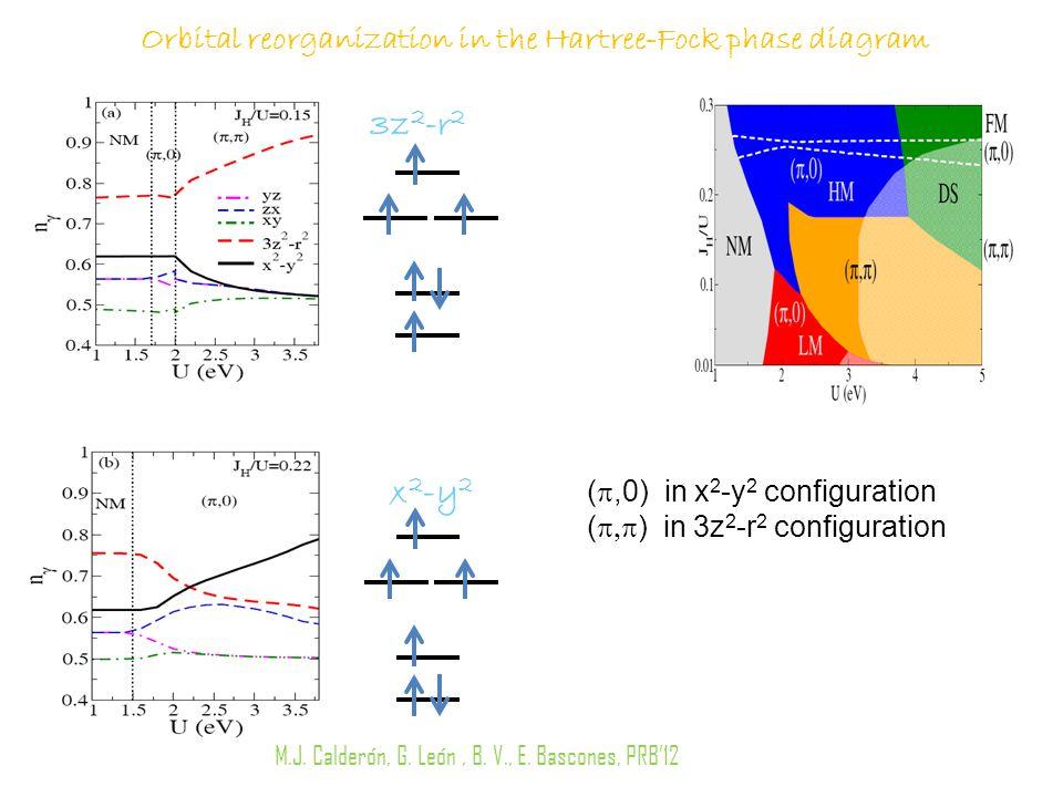 Orbital reorganization in the Hartree-Fock phase diagram x 2 -y 2 3z 2 -r 2 ( ,0) in x 2 -y 2 configuration (  ) in 3z 2 -r 2 configuration M.J.