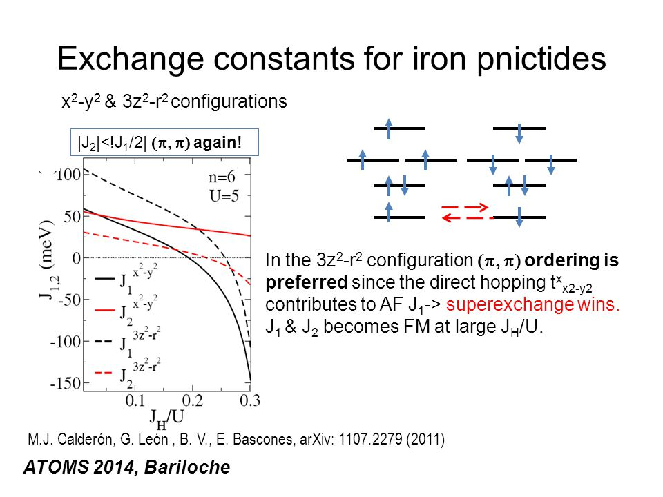 Exchange constants for iron pnictides ATOMS 2014, Bariloche x 2 -y 2 & 3z 2 -r 2 configurations In the 3z 2 -r 2 configuration  ordering is preferred since the direct hopping t x x2-y2 contributes to AF J 1 -> superexchange wins.