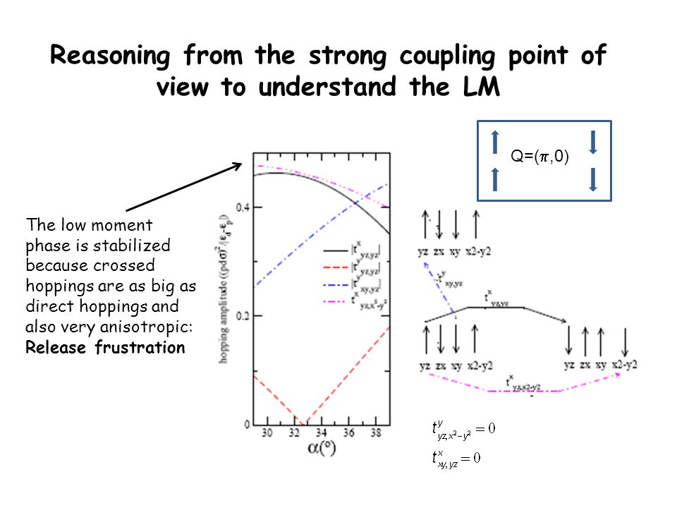 Reasoning from the strong coupling point of view to understand the LM The low moment phase is stabilized because crossed hoppings are as big as direct hoppings and also very anisotropic: Release frustration Q=( ,0)