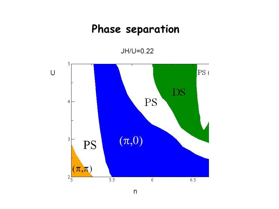 Phase separation JH/U=0.22 U n
