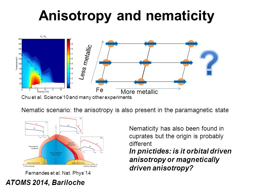 Anisotropy and nematicity Nematic scenario: the anisotropy is also present in the paramagnetic state Chu et al. Science'10 and many other experiments