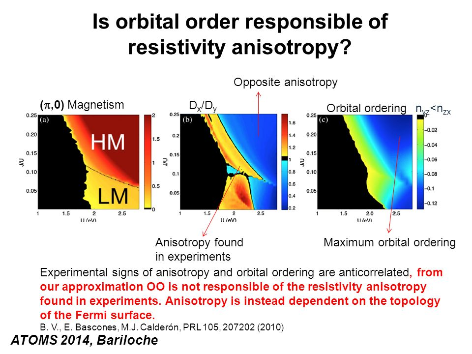 Experimental signs of anisotropy and orbital ordering are anticorrelated, from our approximation OO is not responsible of the resistivity anisotropy f