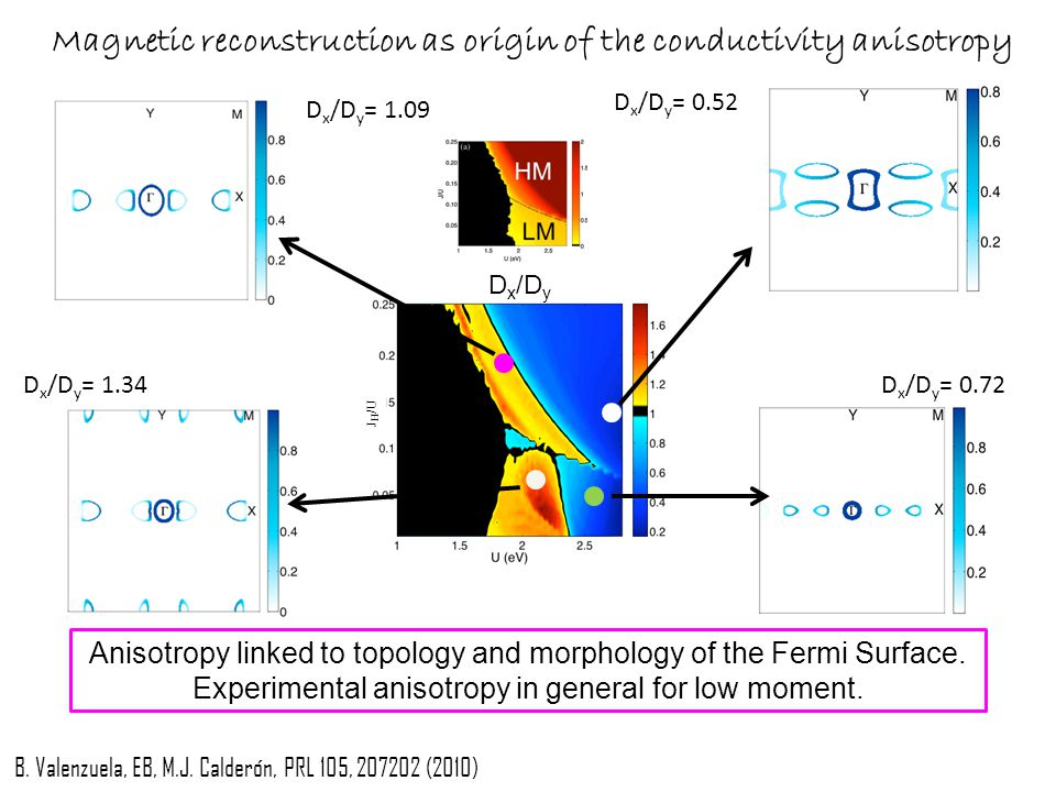 Magnetic reconstruction as origin of the conductivity anisotropy D x /D y J H /U Anisotropy linked to topology and morphology of the Fermi Surface.