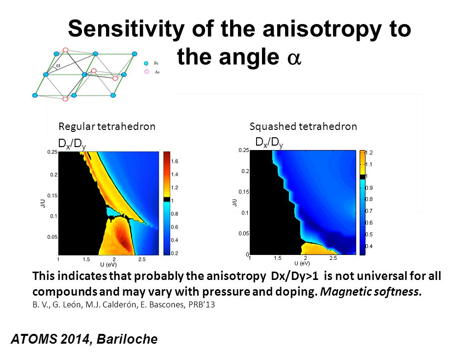 Sensitivity of the anisotropy to the angle  ATOMS 2014, Bariloche D x /D y Regular tetrahedron Squashed tetrahedron This indicates that probably the anisotropy Dx/Dy>1 is not universal for all compounds and may vary with pressure and doping.