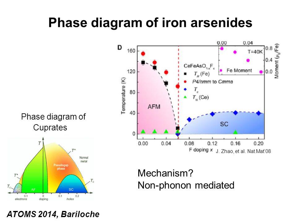 Phase diagram of iron arsenides Phase diagram of Cuprates Mechanism? Non-phonon mediated J. Zhao, et al. Nat.Mat'08 ATOMS 2014, Bariloche