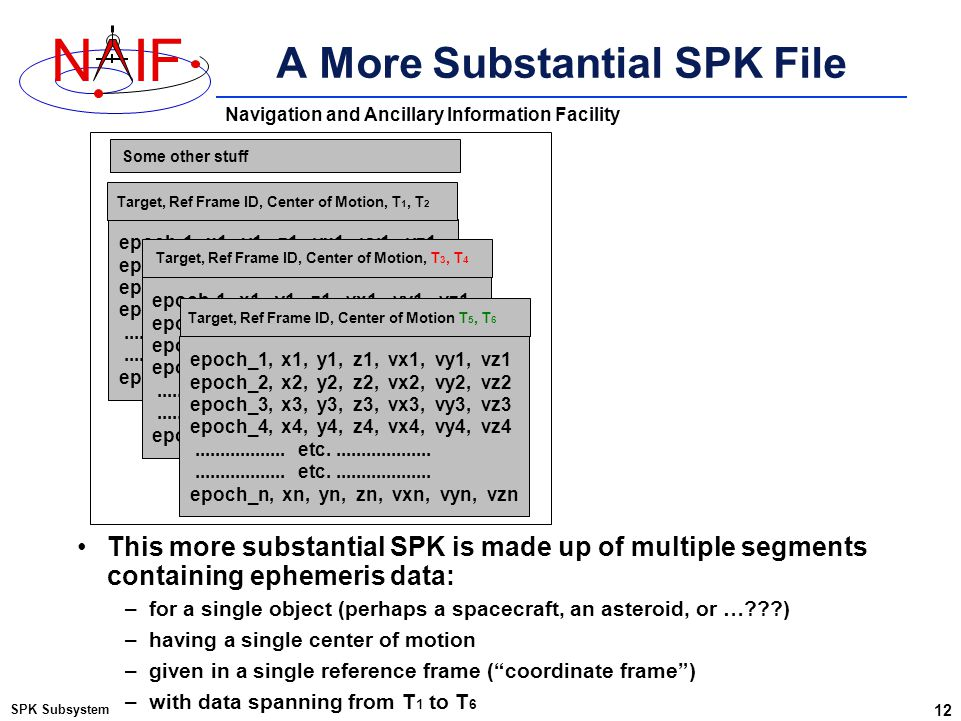 Navigation and Ancillary Information Facility NIF A More Substantial SPK File SPK Subsystem 12 epoch-1, x1, y1, z1, vx1, vy1, vz1 epoch-2, x2, y2, z2,