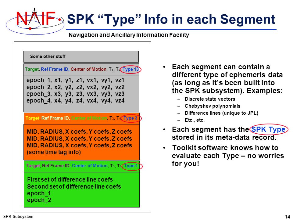 "Navigation and Ancillary Information Facility NIF SPK ""Type"" Info in each Segment SPK Subsystem 14 Some other stuff epoch_1, x1, y1, z1, vx1, vy1, vz1"
