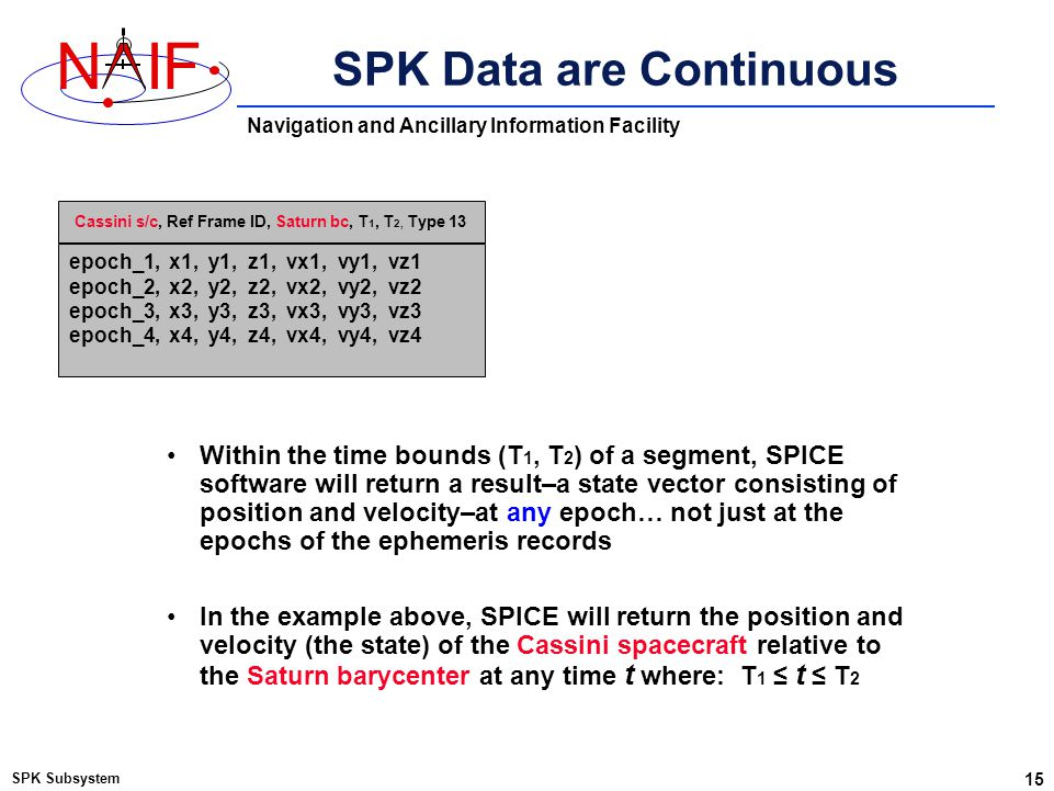 Navigation and Ancillary Information Facility NIF SPK Data are Continuous SPK Subsystem 15 Within the time bounds (T 1, T 2 ) of a segment, SPICE soft