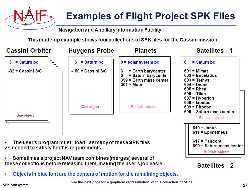 Navigation and Ancillary Information Facility NIF Examples of Flight Project SPK Files SPK Subsystem 27 Cassini OrbiterPlanetsSatellites - 1 6 = Satur
