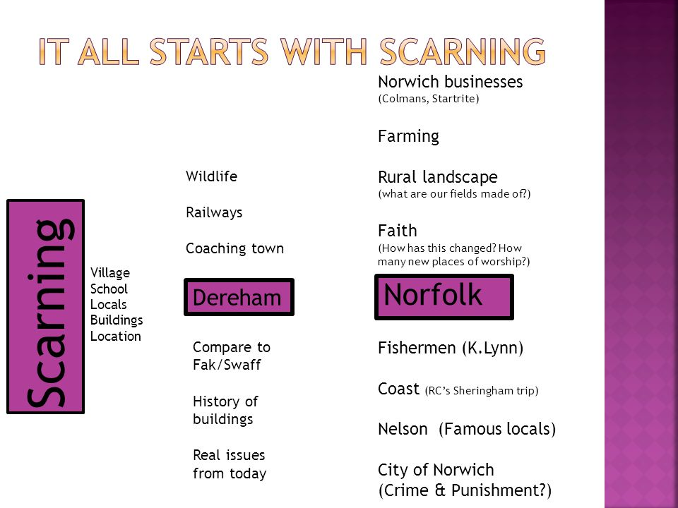 Norfolk Scarning Dereham Village School Locals Buildings Location Wildlife Railways Coaching town Compare to Fak/Swaff History of buildings Real issue