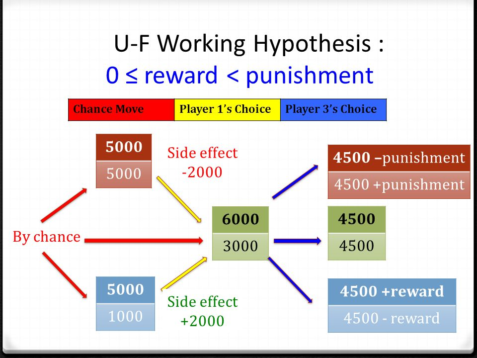 U-F Working Hypothesis : 0 ≤ reward < punishment 6000 3000 4500 By chance 5000 1000 Side effect -2000 Side effect +2000 4500 –punishment 4500 +punishment 4500 +reward 4500 - reward Chance MovePlayer 1's ChoicePlayer 3's Choice