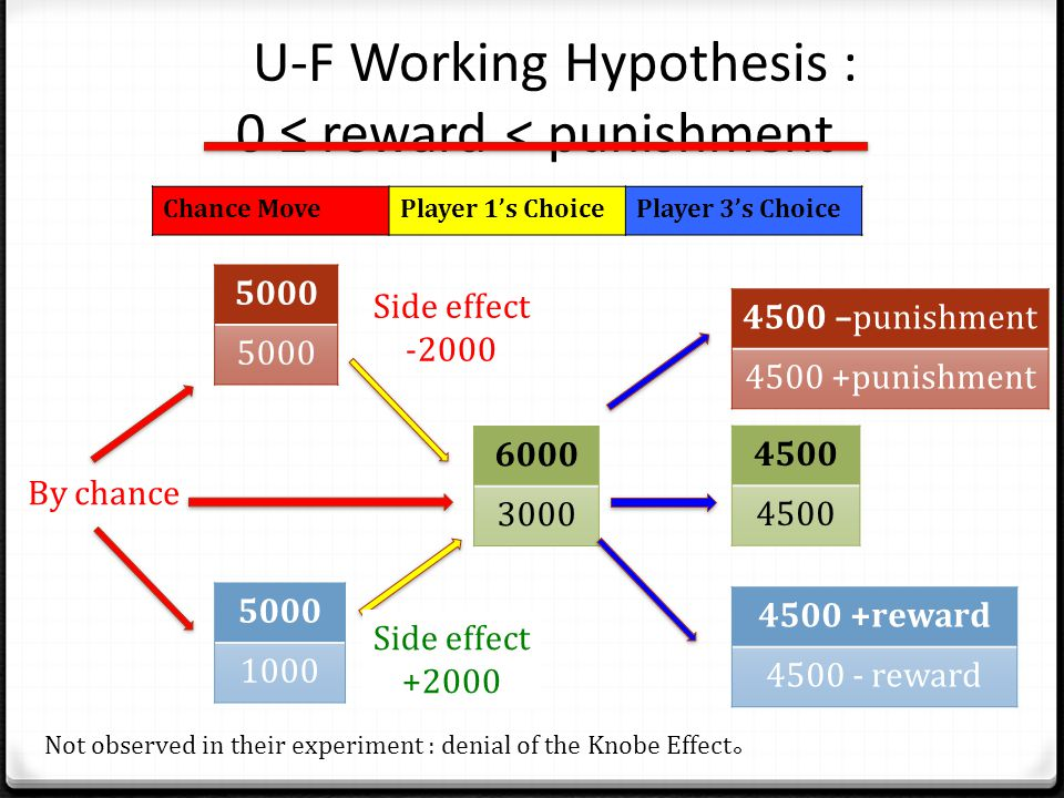 U-F Working Hypothesis : 0 ≤ reward < punishment 6000 3000 4500 By chance 5000 1000 Side effect -2000 Side effect +2000 4500 –punishment 4500 +punishment 4500 +reward 4500 - reward Chance MovePlayer 1's ChoicePlayer 3's Choice Not observed in their experiment : denial of the Knobe Effect 。