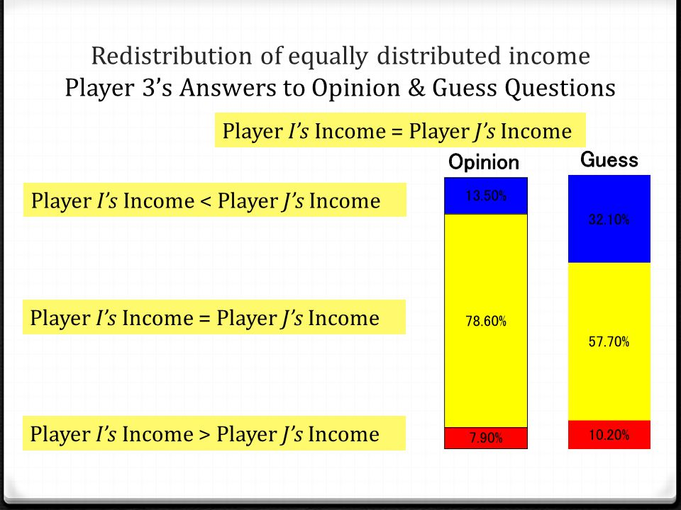 Redistribution of equally distributed income Player 3's Answers to Opinion & Guess Questions Player I's Income = Player J's Income Player I's Income < Player J's Income Player I's Income = Player J's Income Player I's Income > Player J's Income