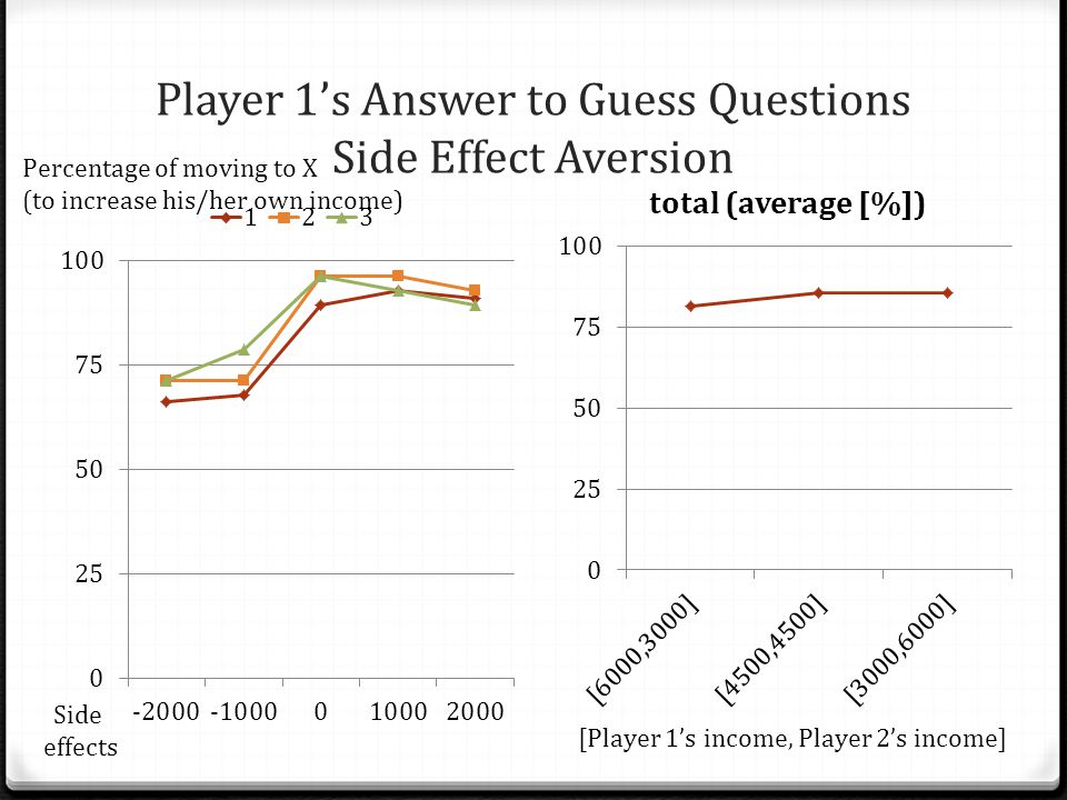 Player 1's Answer to Guess Questions Side Effect Aversion Side effects [Player 1's income, Player 2's income] Percentage of moving to X (to increase his/her own income)
