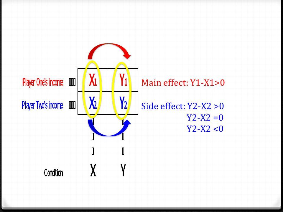 Scenarios (U-F experiment) +1 -2 +1 0 +2+2 -2 +1 0 +4