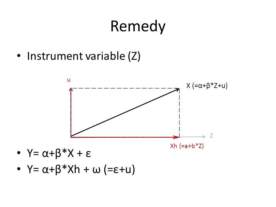 Remedy Instrument variable (Z) Y= α+β*X + ε Y= α+β*Xh + ω (=ε+u) Z X (=α+β*Z+u) u Xh (=a+b*Z)