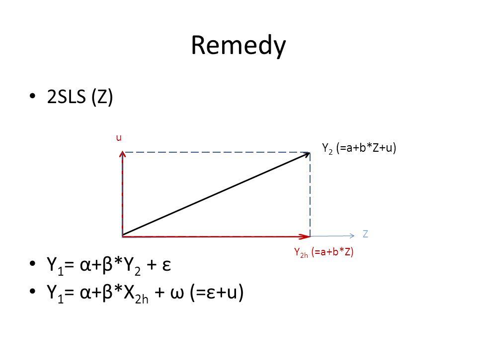 Remedy 2SLS (Z) Y 1 = α+β*Y 2 + ε Y 1 = α+β*X 2h + ω (=ε+u) Z Y 2 (=a+b*Z+u) u Y 2h (=a+b*Z)