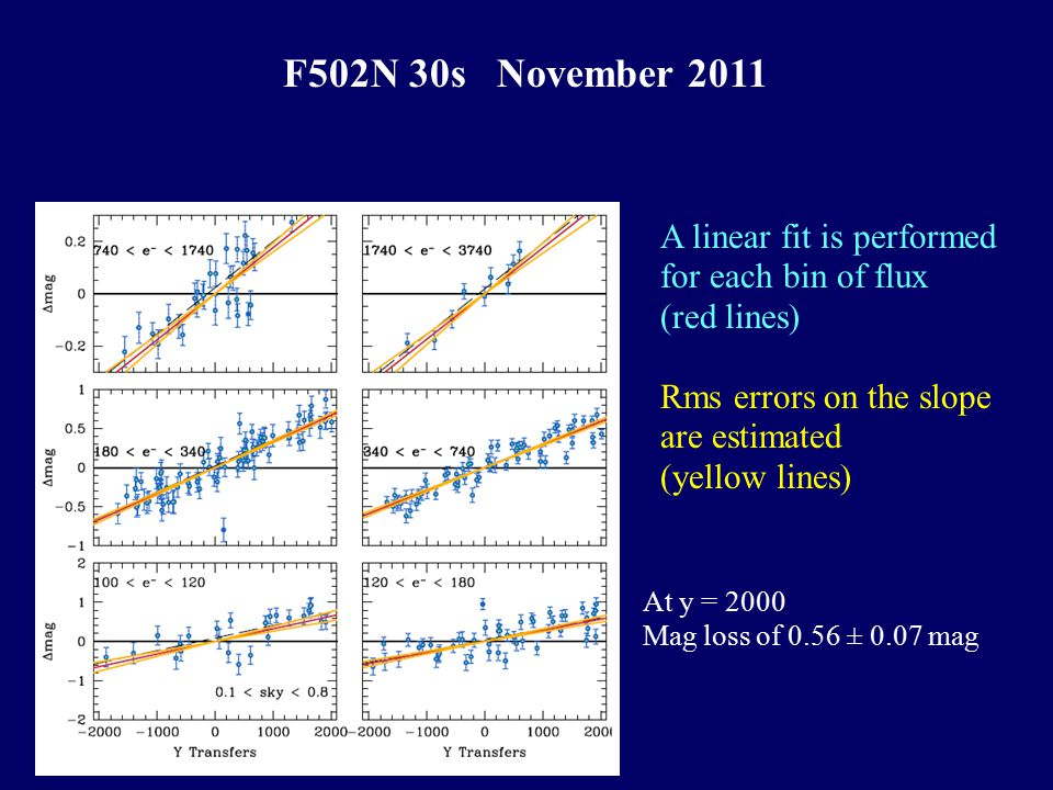 A linear fit is performed for each bin of flux (red lines) Rms errors on the slope are estimated (yellow lines) At y = 2000 Mag loss of 0.56 ± 0.07 mag F502N 30s November 2011