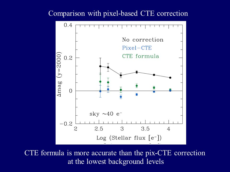 Comparison with pixel-based CTE correction CTE formula is more accurate than the pix-CTE correction at the lowest background levels