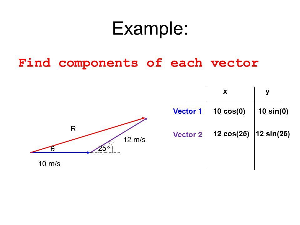 Example: Find components of each vector 10 m/s 12 m/s 25 º R θ Vector 1 xy 10 cos(0)10 sin(0) Vector 2 12 cos(25)12 sin(25)