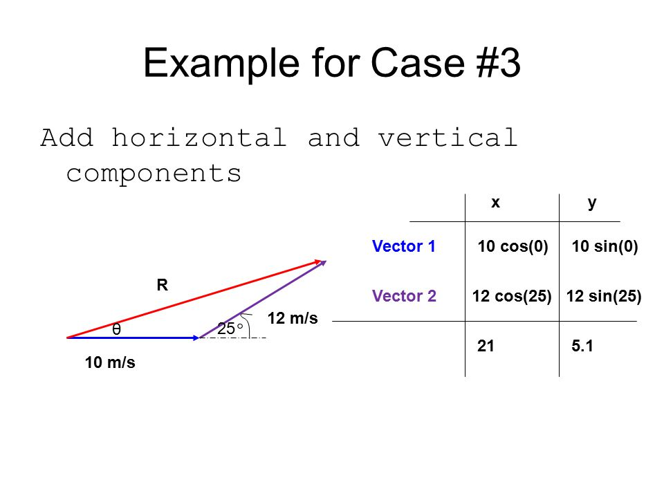 Example for Case #3 Add horizontal and vertical components 10 m/s 12 m/s 25 º R θ Vector 1 xy 10 cos(0)10 sin(0) Vector 212 cos(25)12 sin(25) 215.1