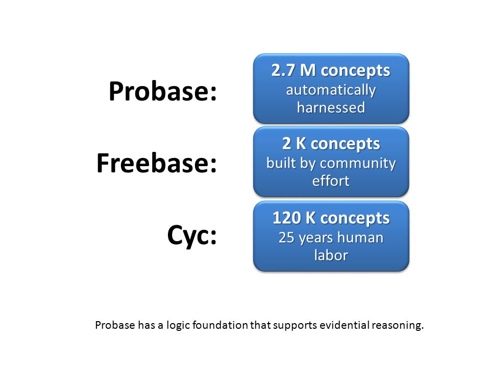 Probase: Freebase: Cyc: 2.7 M concepts automatically harnessed 2 K concepts built by community effort 120 K concepts 25 years human labor Probase has a logic foundation that supports evidential reasoning.