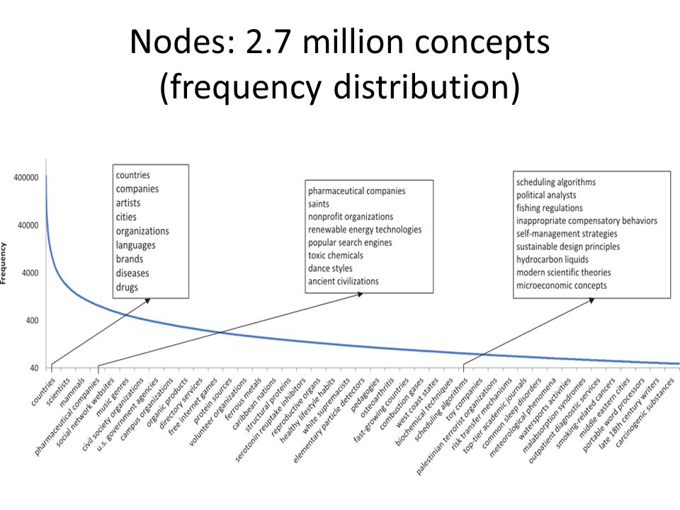Nodes: 2.7 million concepts (frequency distribution)