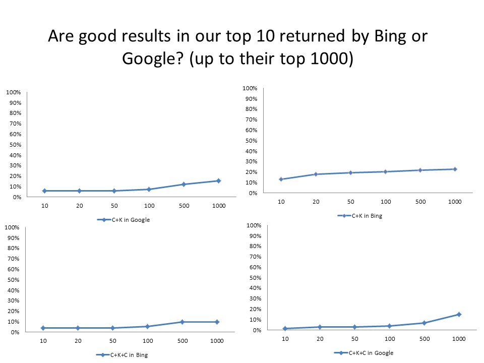 Are good results in our top 10 returned by Bing or Google (up to their top 1000)
