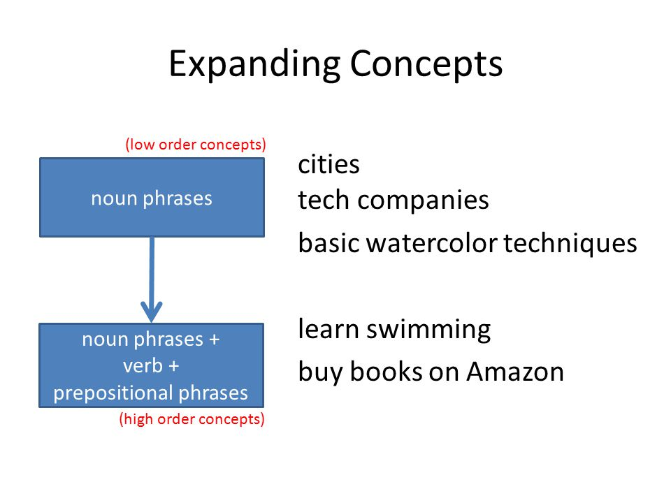 Expanding Concepts cities tech companies basic watercolor techniques learn swimming buy books on Amazon noun phrases noun phrases + verb + prepositional phrases (high order concepts) (low order concepts)