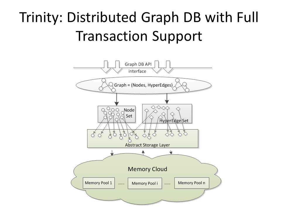 Trinity: Distributed Graph DB with Full Transaction Support