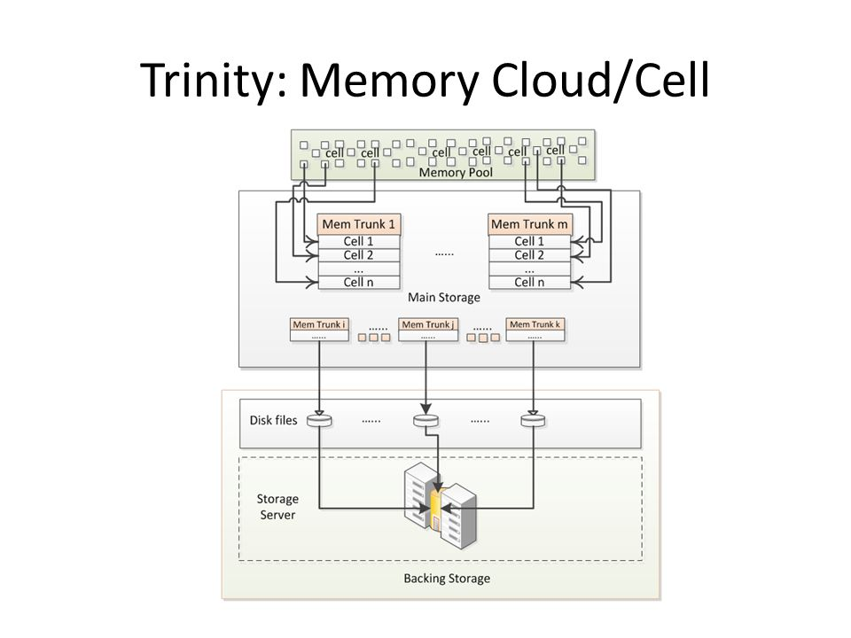 Trinity: Memory Cloud/Cell