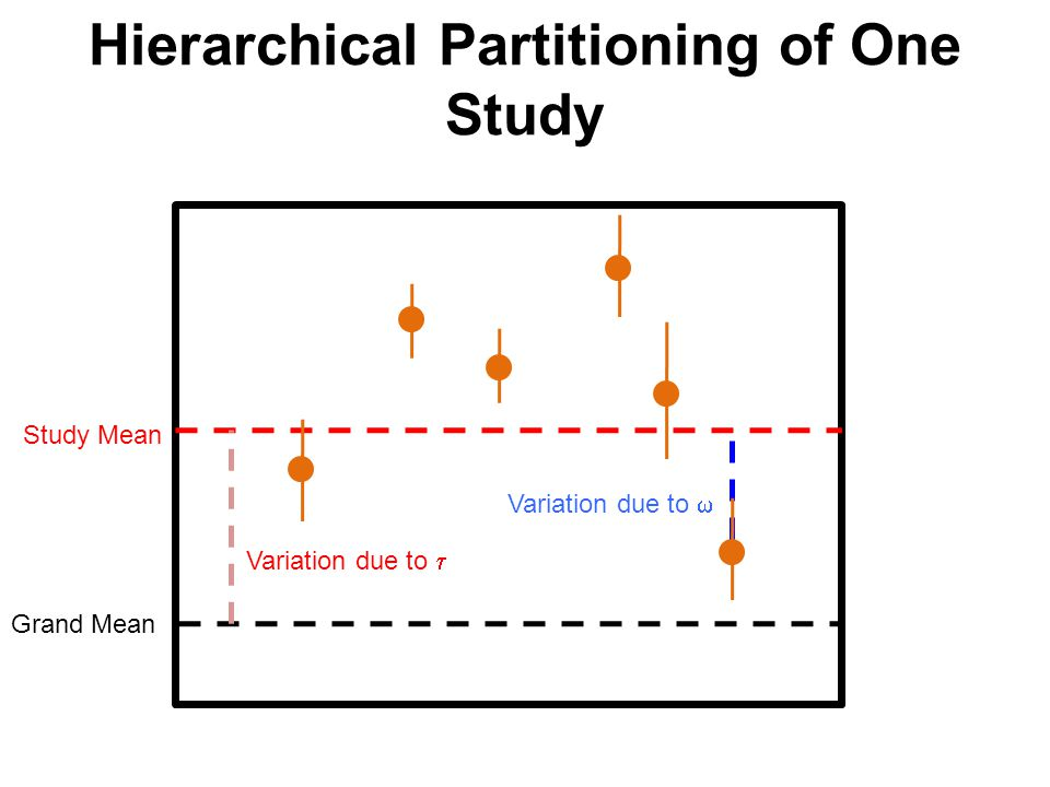 Hierarchical Partitioning of One Study Grand Mean Study Mean Variation due to  Variation due to 