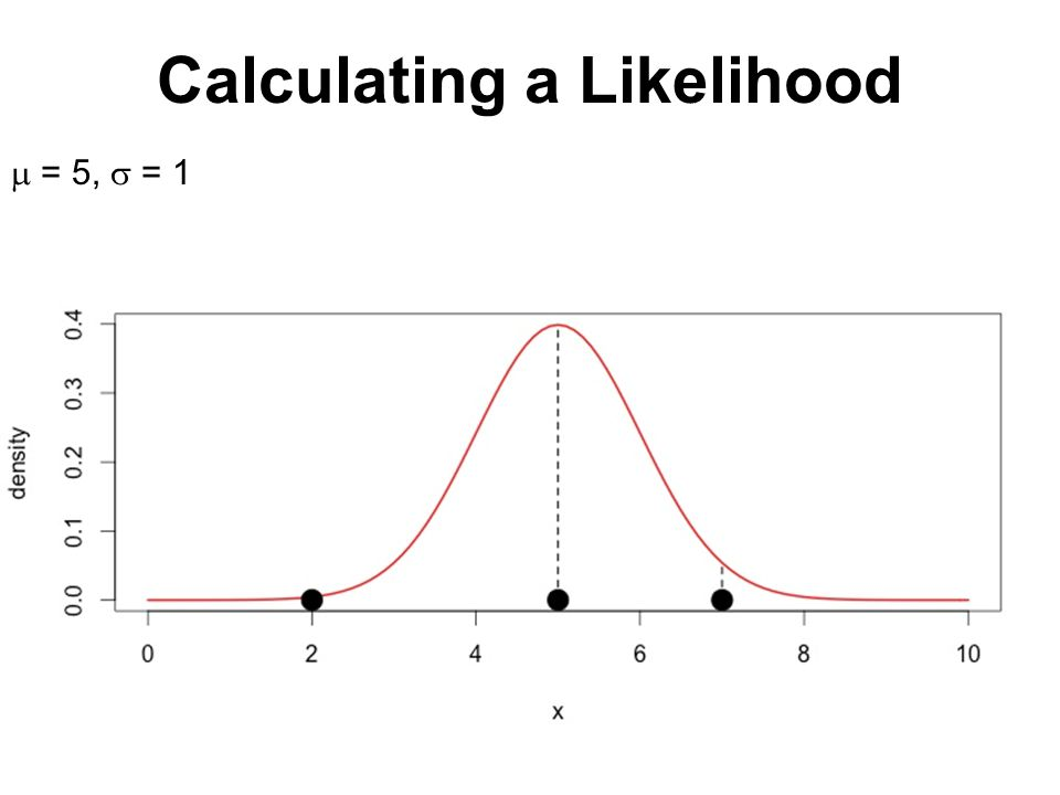 Calculating a Likelihood  = 5,  = 1