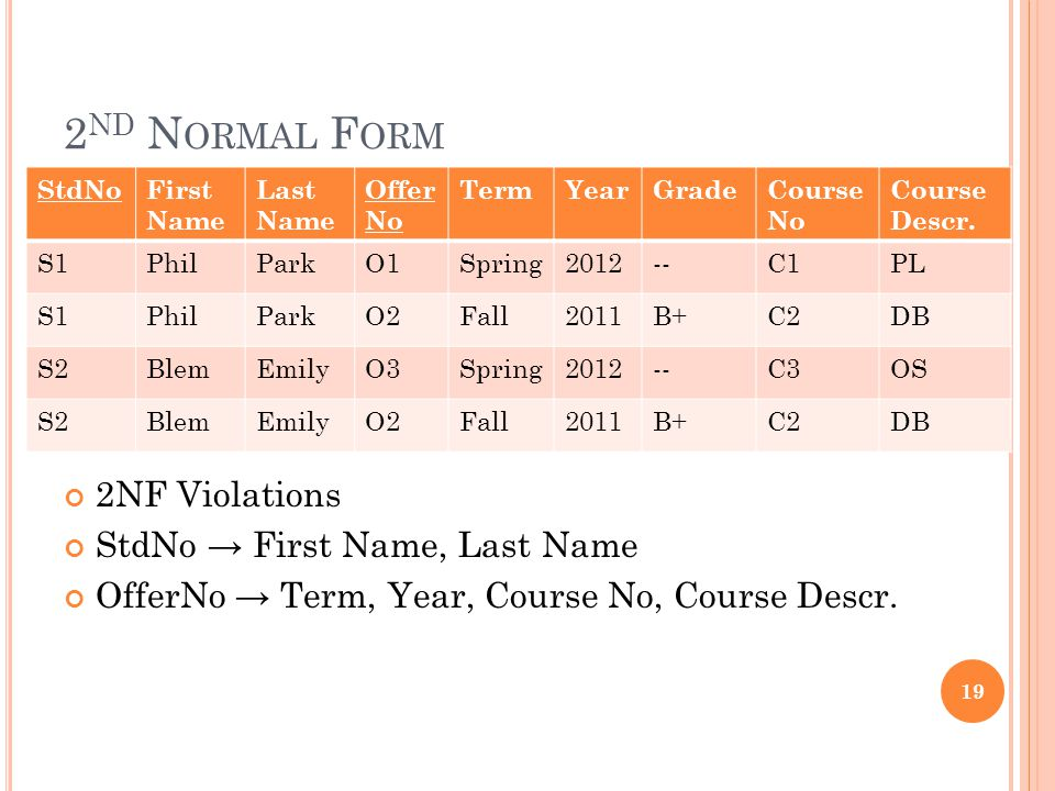 2 ND N ORMAL F ORM 19 2NF Violations StdNo → First Name, Last Name OfferNo → Term, Year, Course No, Course Descr.