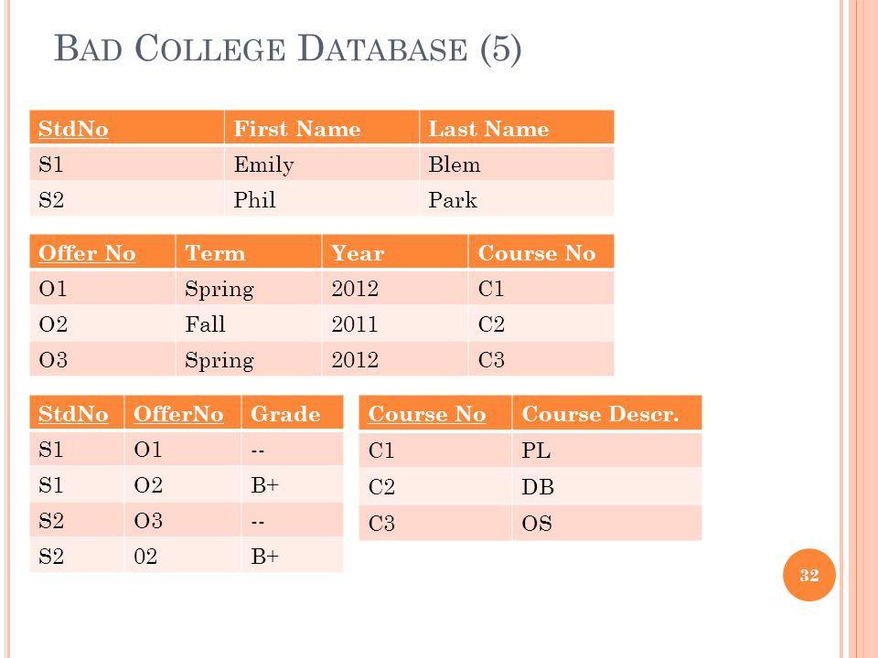 B AD C OLLEGE D ATABASE (5) 32 StdNoFirst NameLast Name S1EmilyBlem S2PhilPark Offer NoTermYearCourse No O1Spring2012C1 O2Fall2011C2 O3Spring2012C3 StdNoOfferNoGrade S1O1-- S1O2B+ S2O3-- S202B+ Course NoCourse Descr.