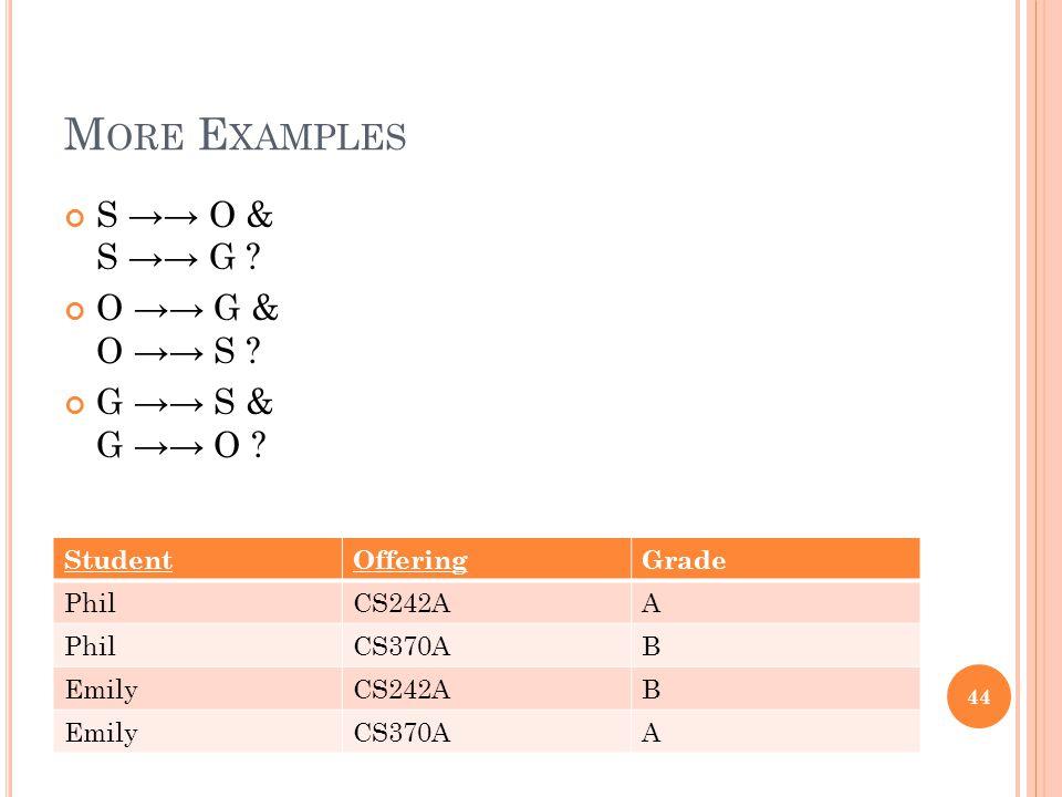 M ORE E XAMPLES StudentOfferingGrade PhilCS242AA PhilCS370AB EmilyCS242AB EmilyCS370AA 44 S →→ O & S →→ G .