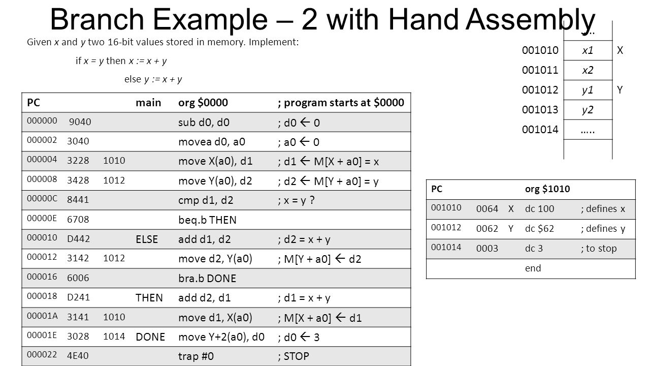 Branch Example – 2 with Hand Assembly Given x and y two 16-bit values stored in memory.