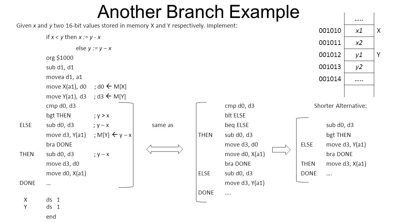 Another Branch Example Given x and y two 16-bit values stored in memory X and Y respectively.