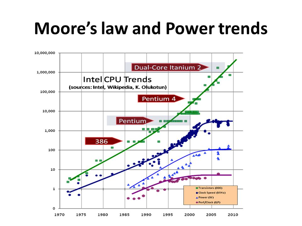 Moore's law and Power trends