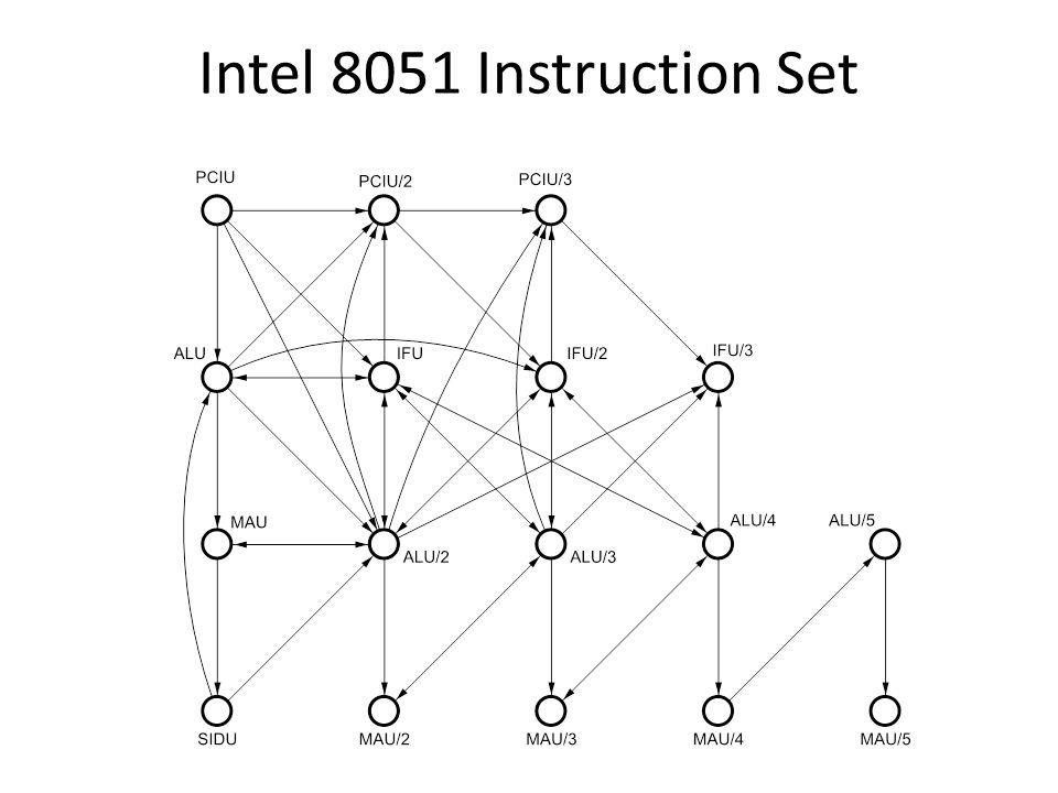 Intel 8051 Instruction Set