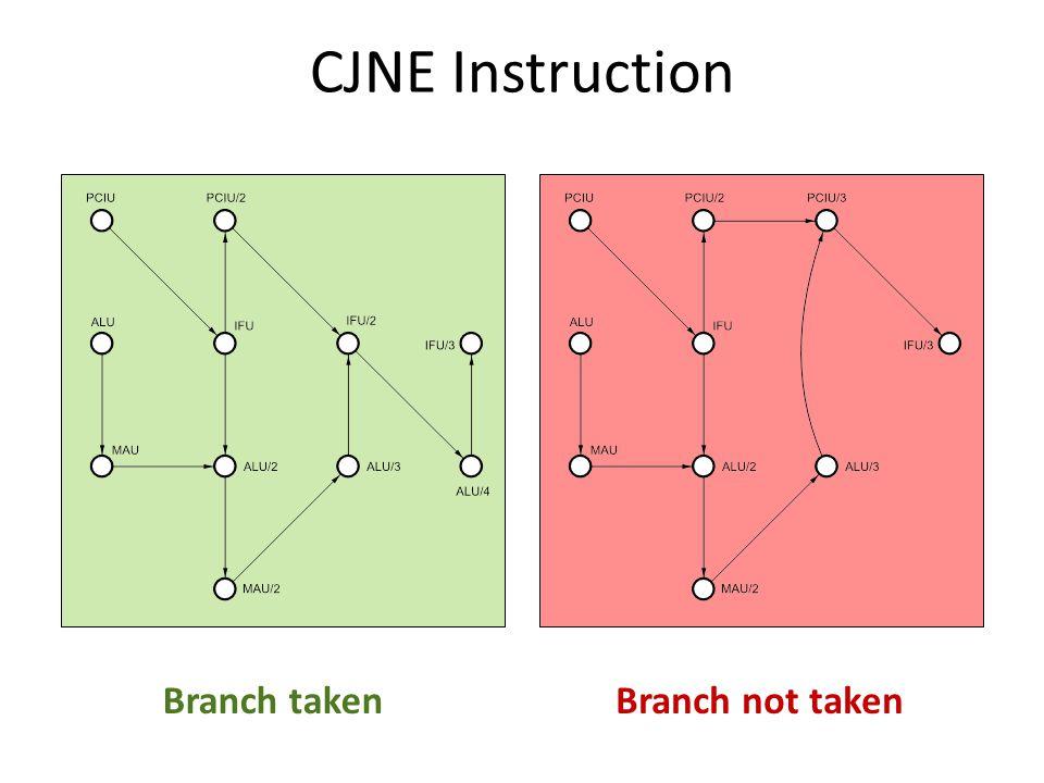Branch takenBranch not taken