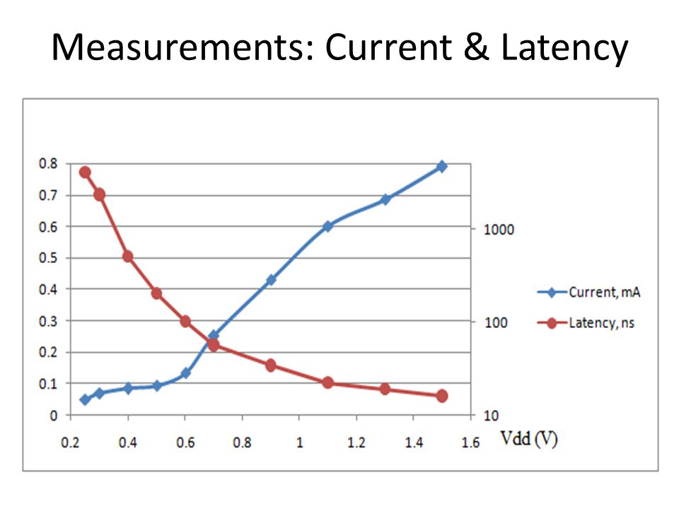 Measurements: Current & Latency