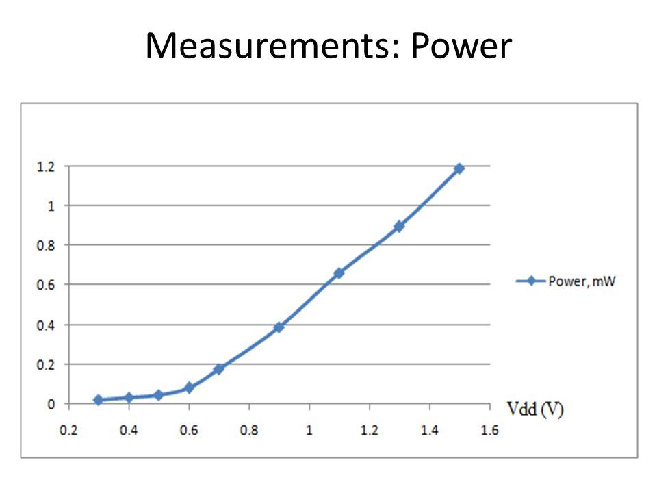 Measurements: Power