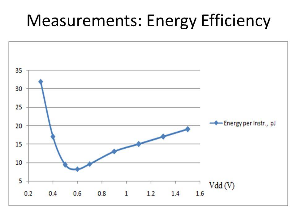 Measurements: Energy Efficiency