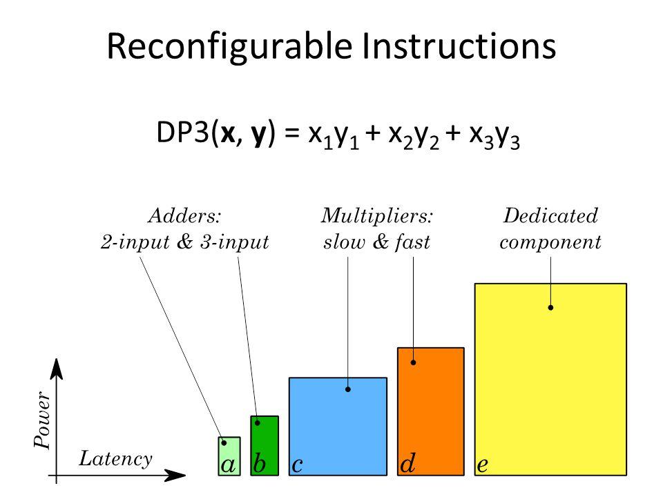 DP3(x, y) = x 1 y 1 + x 2 y 2 + x 3 y 3 Reconfigurable Instructions
