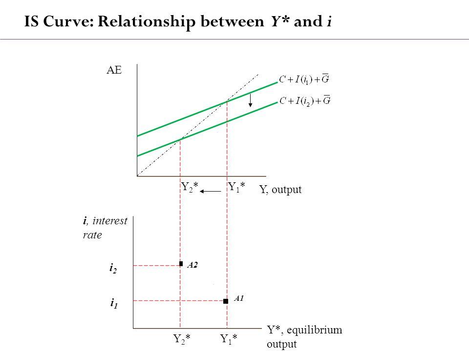 IS Curve: Relationship between Y* and i AE Y, output i, interest rate Y*, equilibrium output Y1*Y1*Y2*Y2* i2i2 i1i1 Y1*Y1*Y2*Y2* A2 A1