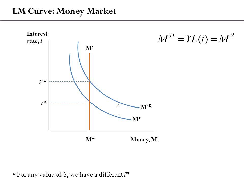 LM Curve: Money Market Money, MM* Interest rate, i i* i`* MsMs MDMD M` D For any value of Y, we have a different i*