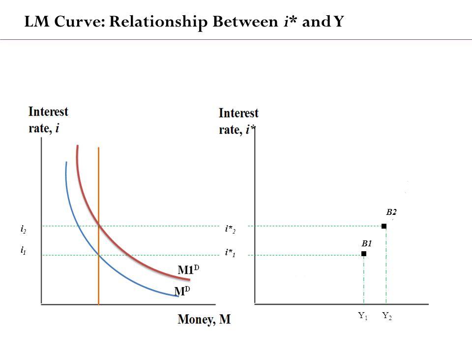 LM Curve: Relationship Between i* and Y i1i1 i2i2 Y1Y1 Y2Y2 i* 2 i* 1 B2B2 B1