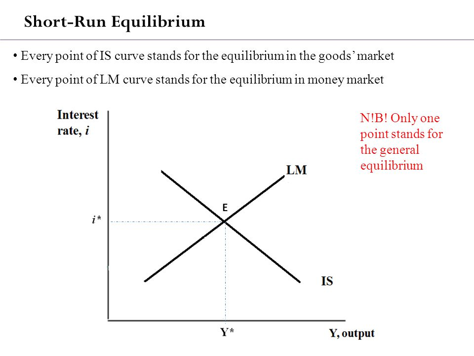 Short-Run Equilibrium Every point of IS curve stands for the equilibrium in the goods' market Every point of LM curve stands for the equilibrium in money market N!B.